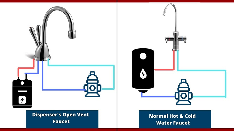 Specialty of Open Vent Faucet